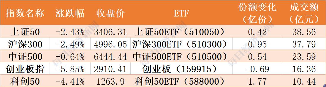 场外资金节后借道ETF大量进场 券商2天被18亿资金扫货