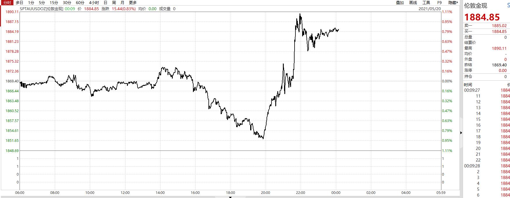 信无双2注册登录:     全球抛售潮!欧美股市集体大跌,大宗商品重挫,国内黑色系暴跌,唯有这个品种一枝独秀,发生了什么?                           每日经济新闻                        2021年05月20日 00:18