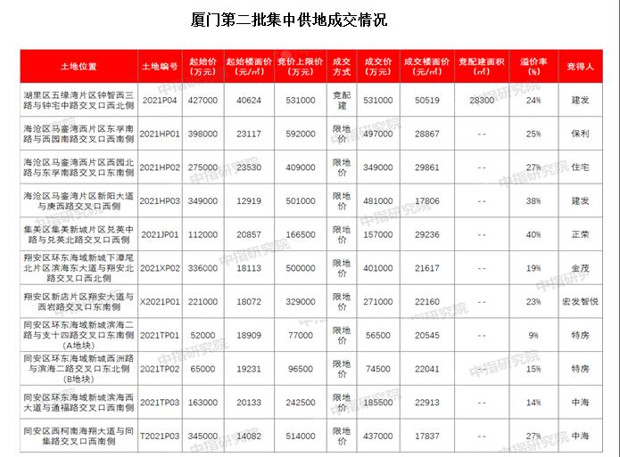 光辉平台地址厦门二次集中供地吸金344亿背后,一二手房市场走出两种行情