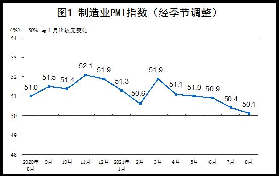 50.1%!8月PMI回落至年內低點,受多重因素影響制造業擴張力度有所減弱