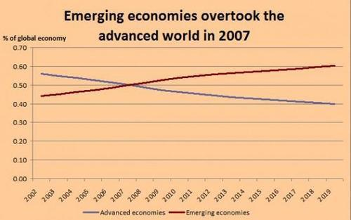 经济总量57的国家_2015中国年经济总量