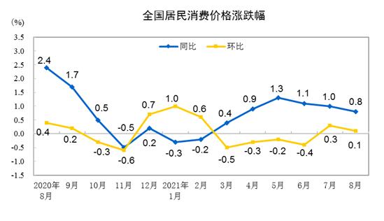 《【超越平台官网】8月CPI涨0.8%,猪肉价格下降44.9%带动CPI涨幅创近5个月新低,PPI同比涨9.5%冲至多年来高位》