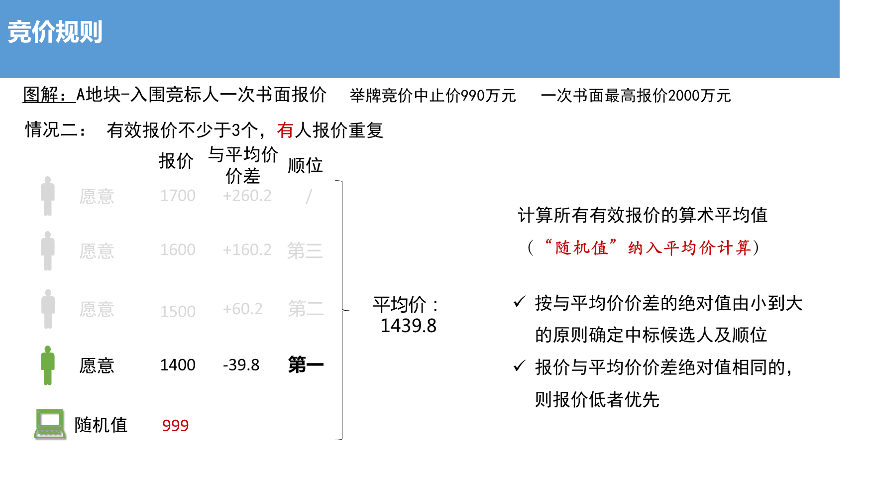 """光辉平台地址新增""""随机值"""" 上海土拍规则又做调整 业内:房企资金面临更严格审查"""