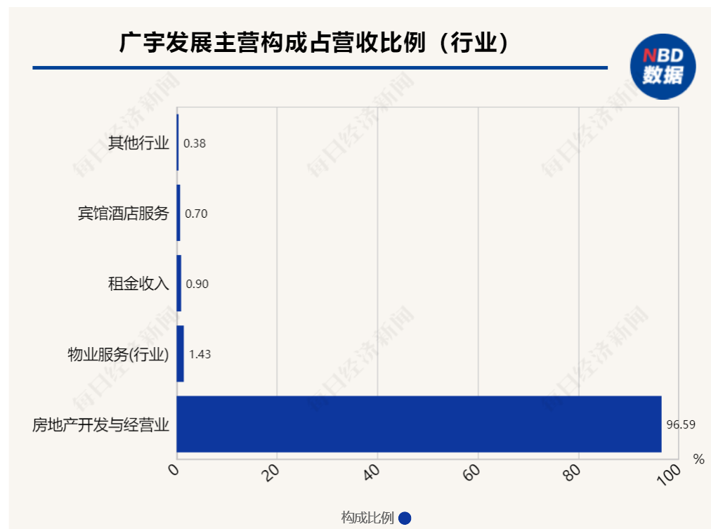 光辉平台地址一份重组意向公告拉出7个涨停板!广宇发展拟剥离房地产业务