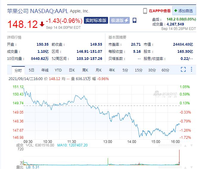 """起步价降了,刘海面积缩小20%!苹果iPhone 13正式发布,""""十三""""到底""""香不香""""?"""