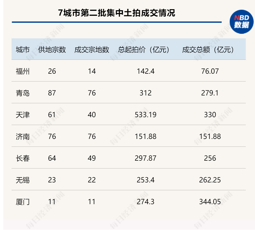 光辉平台地址新规则下的二批集中土拍:溢价率普降底价地块频现,央企国企成最大赢家