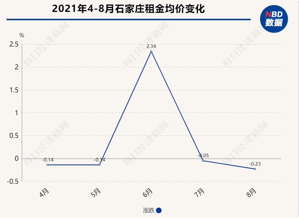 """光辉平台地址8月环比同比双降,石家庄租金市场走出""""平稳曲线"""""""