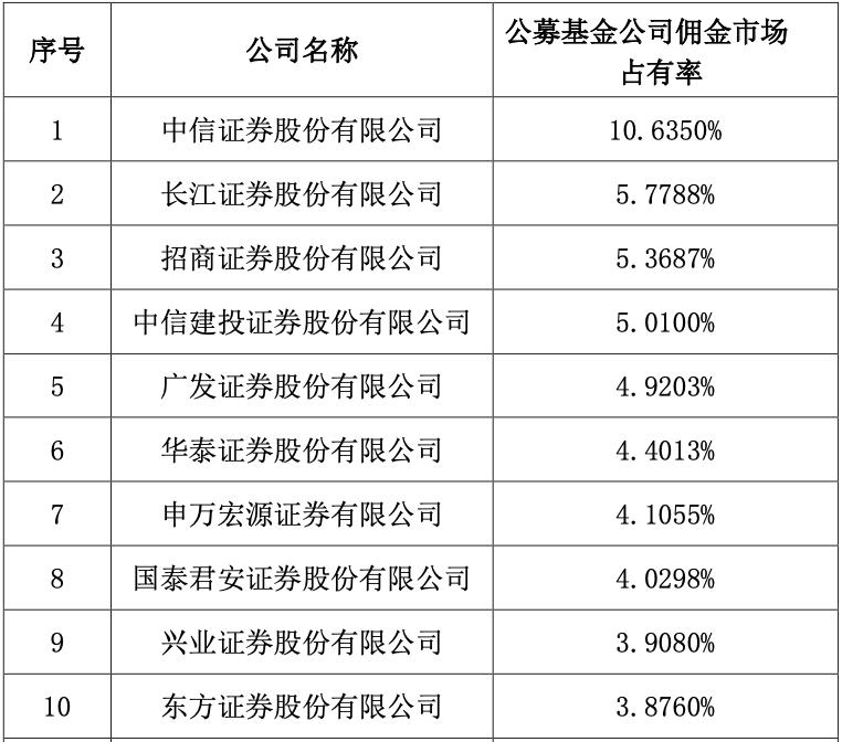 摩臣3招商主管去年券商分析师3364人,年产8.59万份研报!中信、长江、招商公募佣金市占率居前三,2家券商在其他客户上揽金超8亿