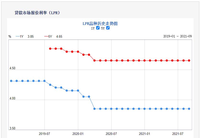 摩臣3代理9月LPR报价出炉!两项贷款利率均保持不变 专家:四季度1年期LPR有下调的可能