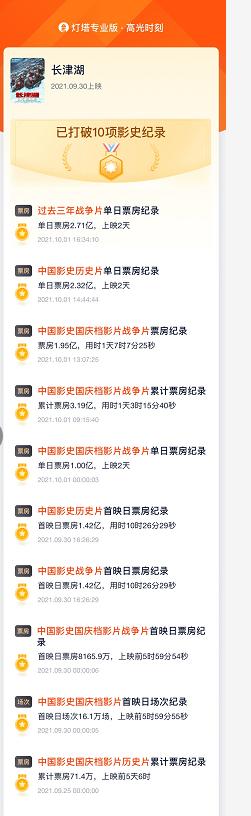 天游平台注册地址国庆档「档期」总票房破5亿!《长津湖》单日票房超3亿,已打破10项影史纪录