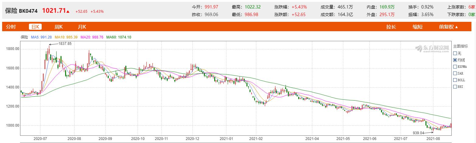"""摩臣3代理保险股""""大回血""""!中国平安大涨超7% 分析师:保险板块估值处于历史底部"""