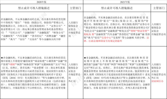 """摩臣3代理2021年版市场准入负面清单征求意见:非金融机构注册名称不得使用""""理财""""、""""交易中心""""等,金融业还有这些变化……"""