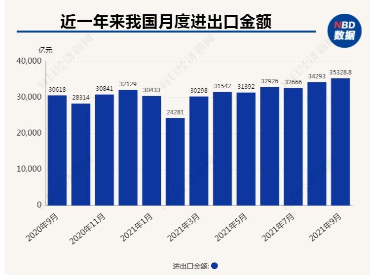 《【超越代理平台】3.53万亿!9月进出口规模继续刷新纪录 专家预计海外供需缺口仍将利好我国出口》