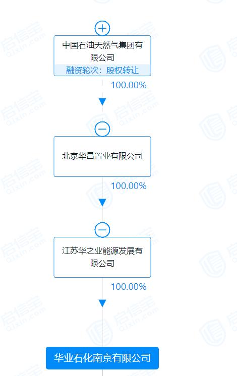 """蹊跷!中石油集团全资孙公司贷款逾期,引爆渤海银行28亿担保""""罗生门"""""""