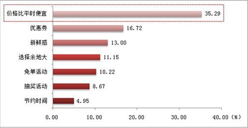 """2014年""""双十一""""消费行为研究报告"""