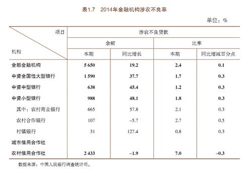 央行:涉农贷款7年累计增长285.9%   每经网
