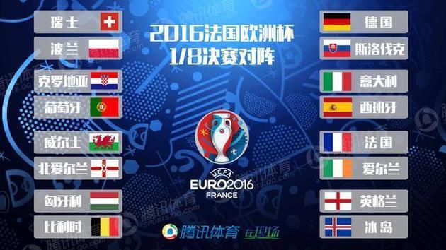 欧洲杯16强对阵一览:法国,德国和西班牙在同个对阵区