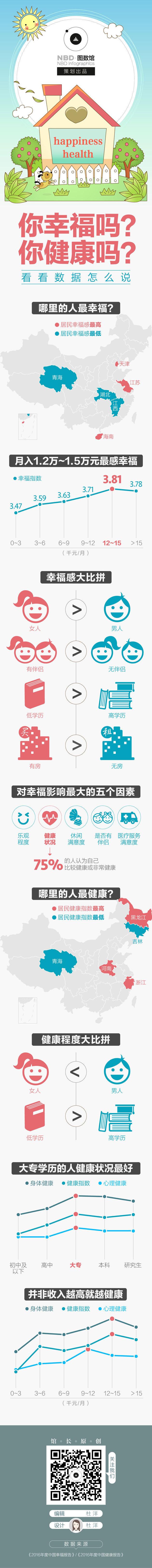 你幸福吗?你健康吗?看看数据怎么说