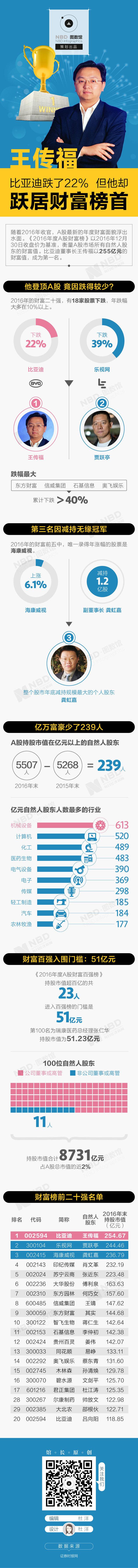 王传福:比亚迪跌了22% 但他却跃居财富榜首