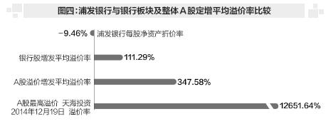 浦发银行向大股东低价定增 比净资产折价9.46%创历史纪录