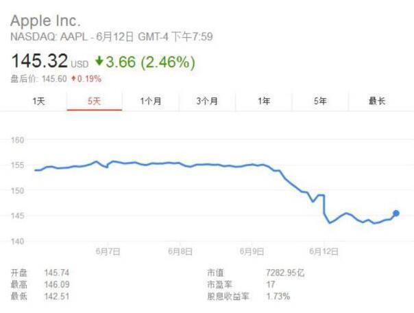 苹果股价走势图片来源:谷歌财经