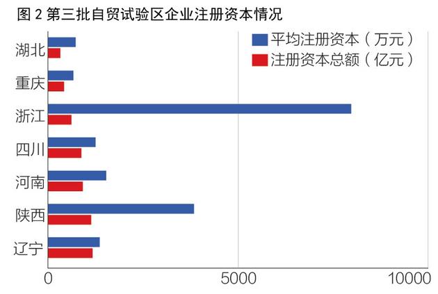百日榜单揭秘 七大自贸区谁更有竞争力