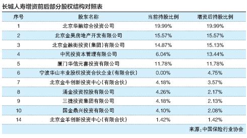 """长城人寿50亿元增资已到账 中民投资本晋升""""二当"""