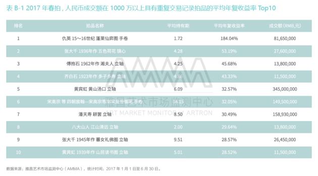 此外,黄宾虹的《黄山汤口》在中国嘉德拍出了3.45亿元的的高价,成为本季最成功的艺术品投资。该件拍品2011年春在北京翰海以4150万元成交,6年时间获得了540.47%的去通胀收益率和32.57%的去通胀年复收益率。