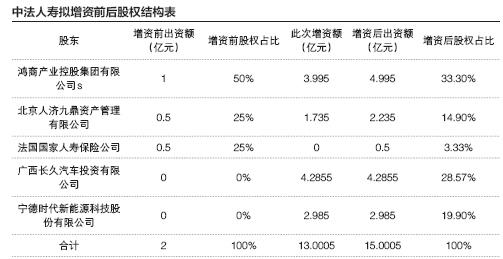 中法人寿法方持股只剩3.33% 隐秘富豪于泳顶格持股33.3%
