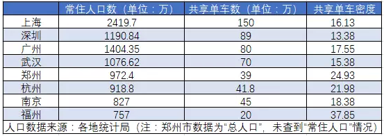 每9个北京人就有1辆共享单车