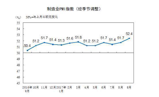 9月中国制造业PMI为52.4% 达2012年5月以来最高点