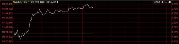 午后中资银行股全线大涨,截至发稿,招行涨7.83%,建行涨5.56%,工行涨5.35%,农行涨3.43%报,中行涨4.16%,交行涨2.81%。