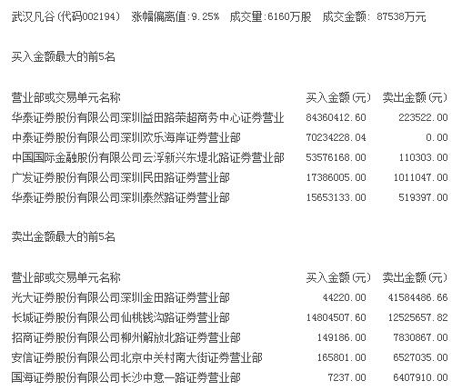 游资净买1.8亿捧5G龙头武汉凡谷