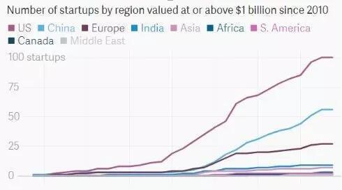 独角企业数量统计,蓝线为中国(图片来源:Quartz)