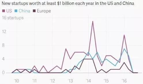 中国、美国和欧洲独角兽公司数量(图片来源:Quartz)