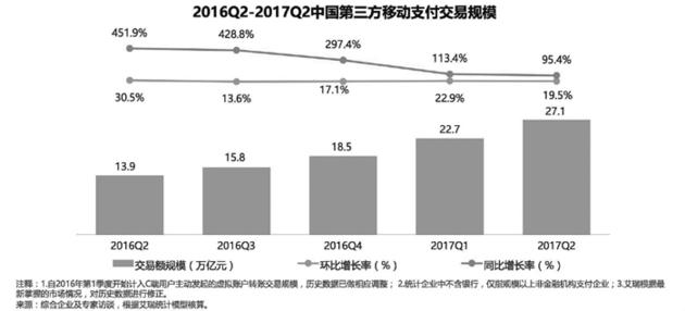 """10月13日,艾瑞咨询发布2017年第二季度第三方移动支付市场报告。数据显示,第二季度中国第三方移动支付交易规模达到27.1万亿元,同比增长 95.4% ,环 比 增 长19.5%。在份额占比方面,支付宝及微信支付背后的财付通份额""""一升一降"""",合计市场份额从一季度的94%升至94.3%。"""
