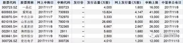 赚钱效应又回来了!沪市最贵新股来袭每签大概率赚10万