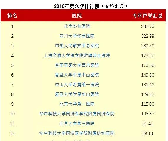 在2016年排行中,北京�f和�t院���?频穆��u排行加��R�後排名第一,而��u排行占�排名80%的�嘀兀�北京�f和�t院因此高居�C合第一。