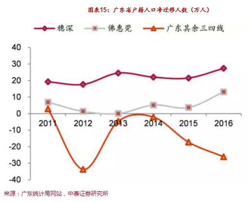 中国人口增长率_2018人口增长率