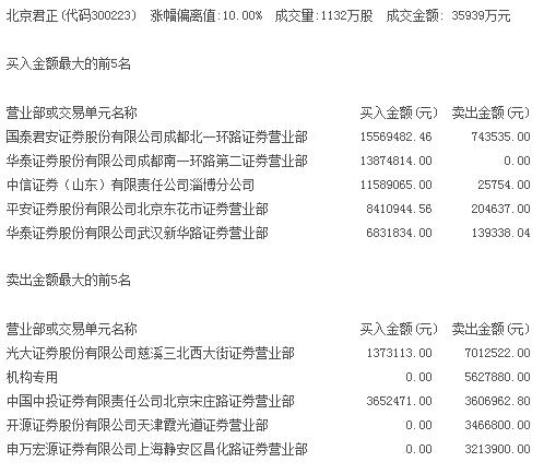 国产芯片概念火热 北京君正涨停