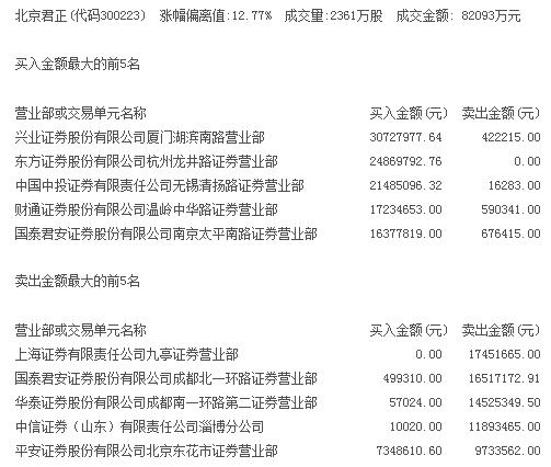"""游资""""接力""""玩转芯片 北京君正实现两连涨停"""