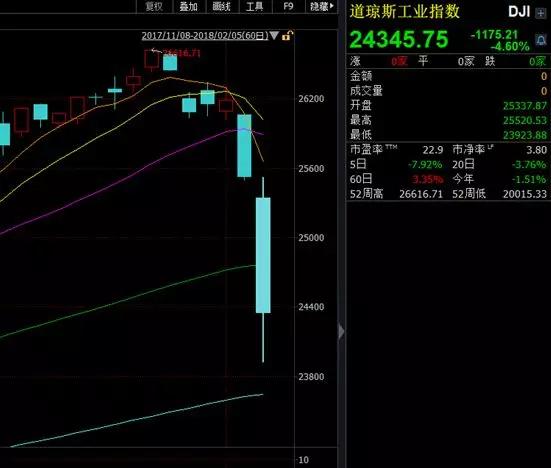 道指史上首次跌逾千点 细数美股历史上十次大崩