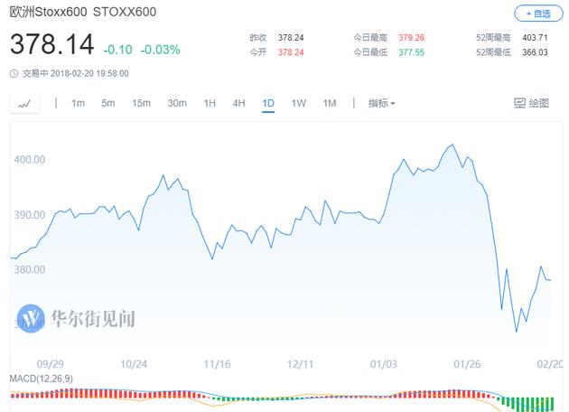 美国股指期货大跌!道指期货跌200点