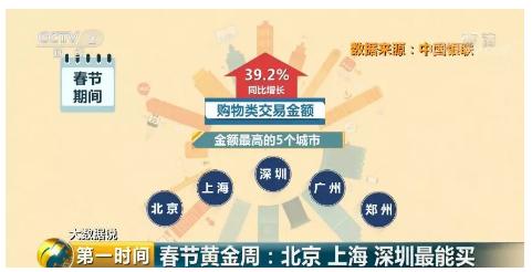 今年过年花了多少钱了?春节最能花钱的城市出炉