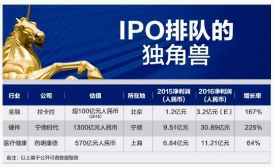 IPO排队企业名单 盘点拉卡拉、宁德时代、药明康德三大巨头