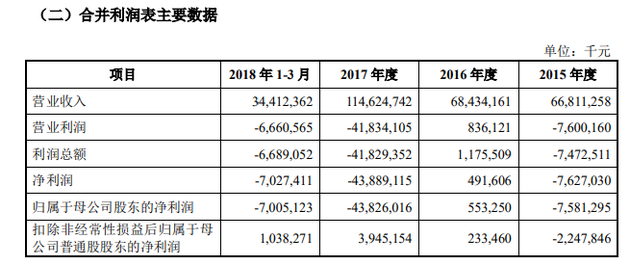 CDR招股书披露,2015年、2016年、2017年和2018年第一季度,小米的营业收入分别为668.11亿元、684.34亿元、1,146.25亿元和344.12亿元;小米扣除非经常性损益后归属于母公司普通股股东的净利润分别为负22.48亿元、2.33亿元、39.45亿元和10.38亿元。