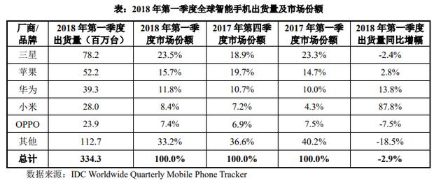 IDC统计数据显示,小米智能手机一季度在全球的市场份额为8.4%,在中国境内的市场份额为15.1%,在印度的市场份额为30.3%,在其他新兴市场的份额为9%。