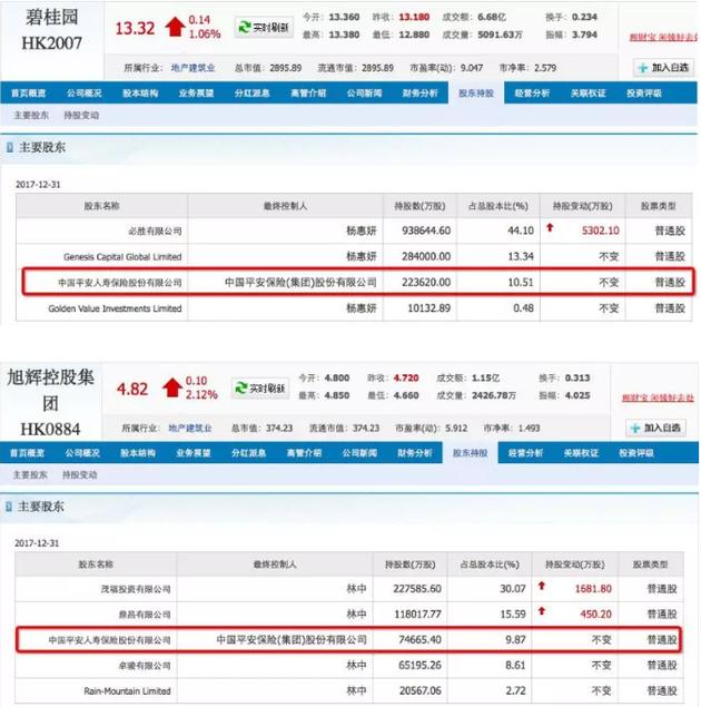 安详137亿成华夏幸福二股东,已是碧桂园和旭辉二股东,仍是融创