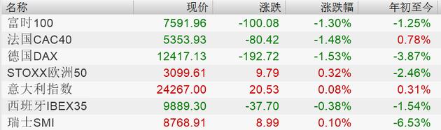 美股终结四连涨 离岸人民币重挫逾700点 布油盘
