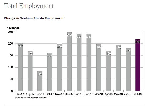 美国12月ADP就业人数大增21.9万人 远超预期